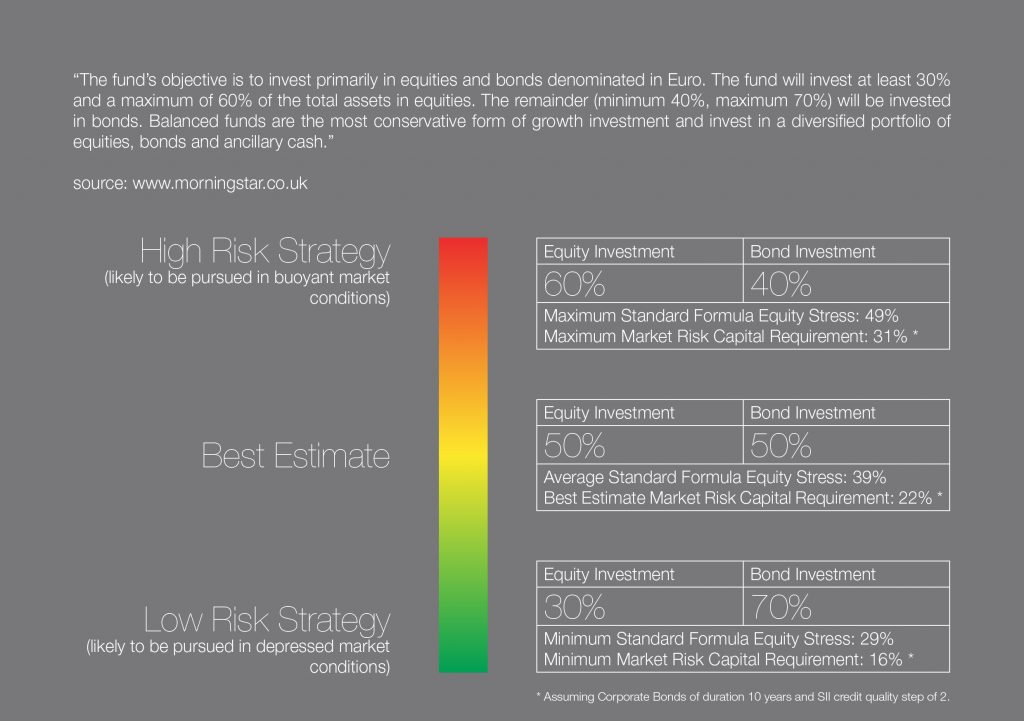 Graphic illustrating high and low risk strategies using look-through data.