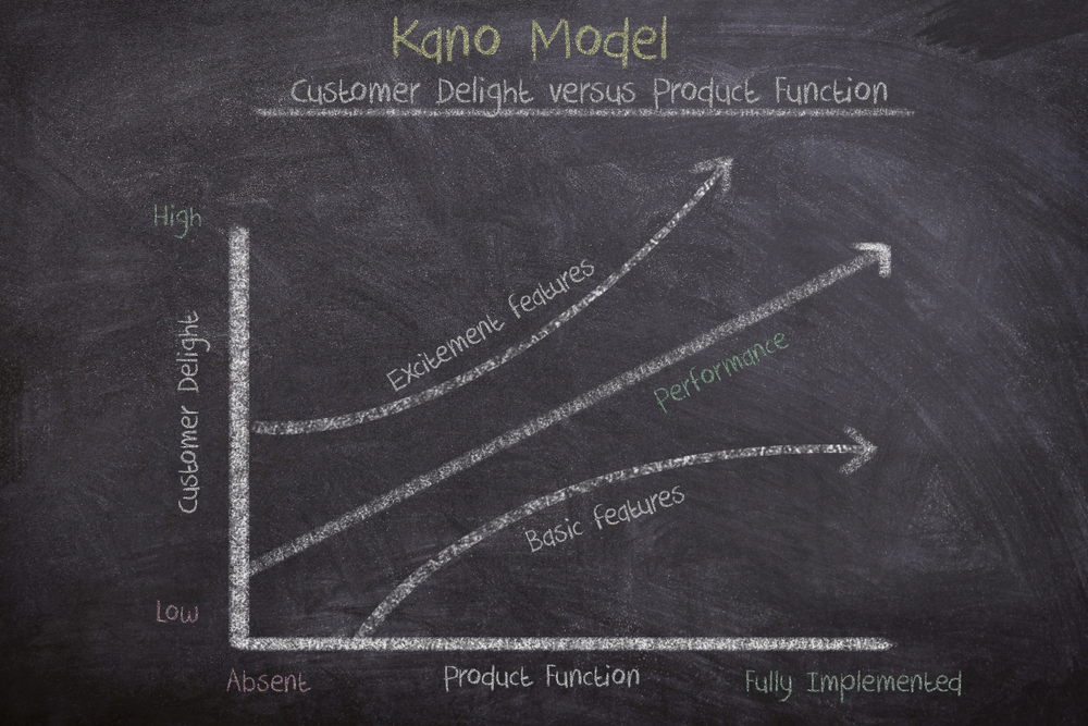 Chalked image of a Kano Model graph of customer delight
